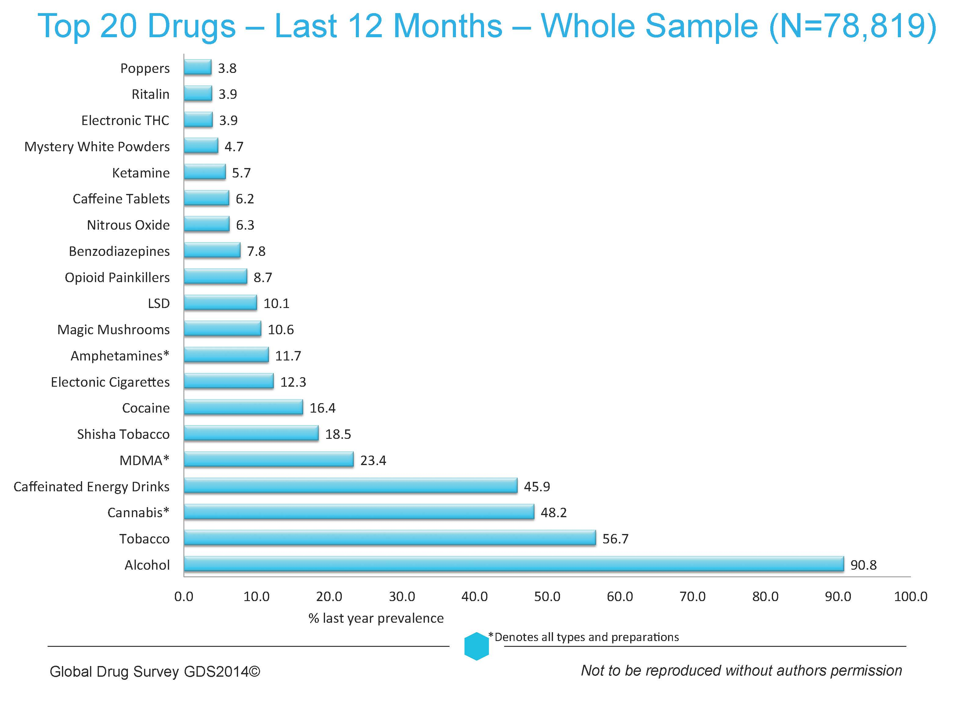the global drug survey 2014 findings | global drug survey