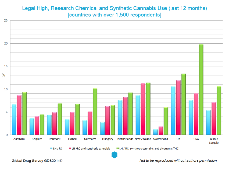 Chart showing legal high, research chemical, and synthetic cannabis use over the last 12 months