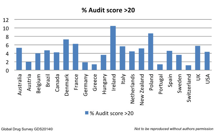 Global comparison of female AUDIT score >20 (scores of 20 or more are suggestive of dependence)