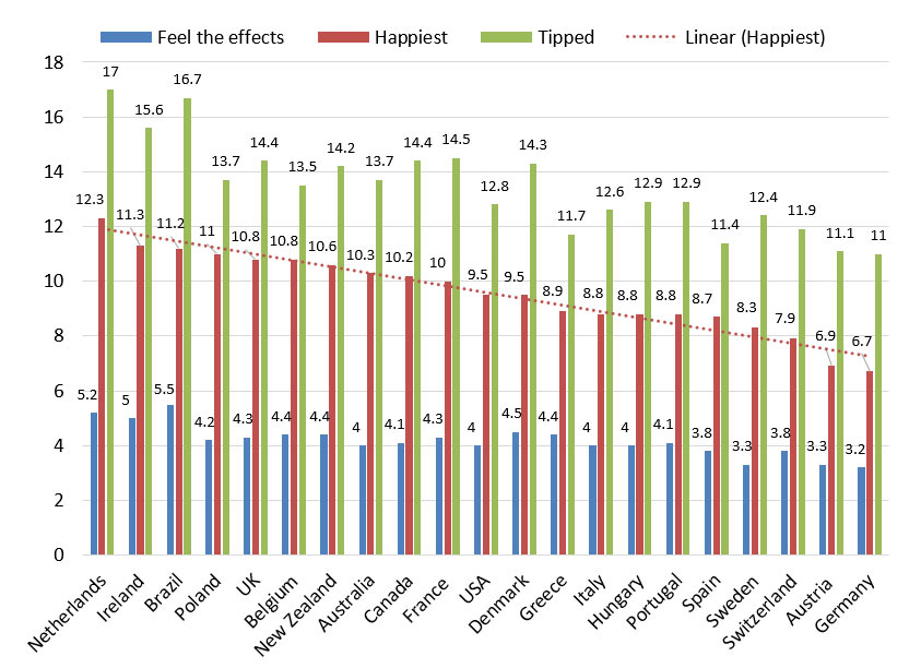 GLOBAL COMPARISON How much women around the world need to drink to get to different levels of intoxication (mean number of 10gm alcohol units)