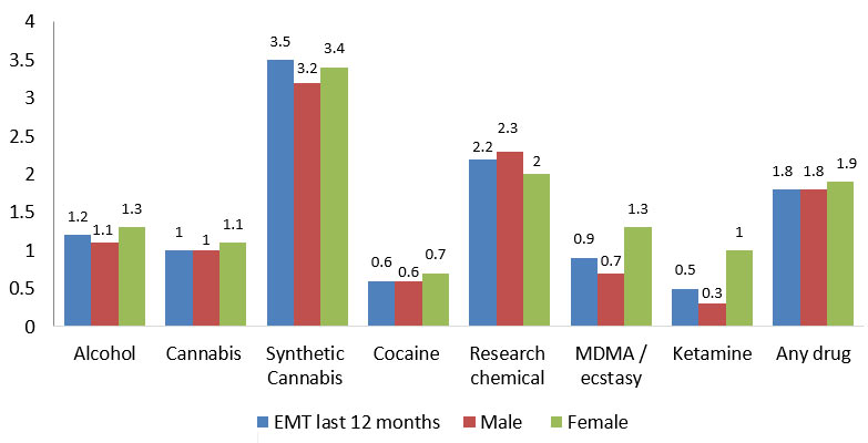 What % of people had sought emergency medical treatment following the use of drugs/alcohol in the last 12 months? (Global)
