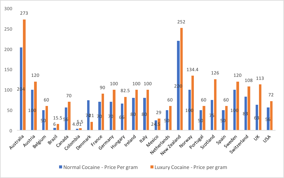 Why better quality / higher purity cocaine is not always better for